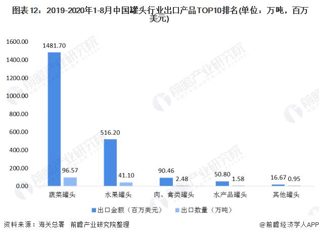 图表12:2019-2020年1-8月中国罐头行业出口产品TOP10排名(单位:万吨,百万美元)