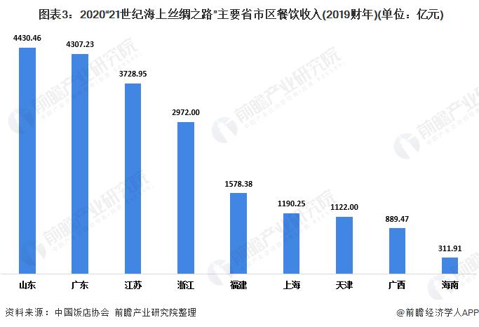 """图表3:2020""""21世纪海上丝绸之路""""主要省市区餐饮收入(2019财年)(单位:亿元)"""