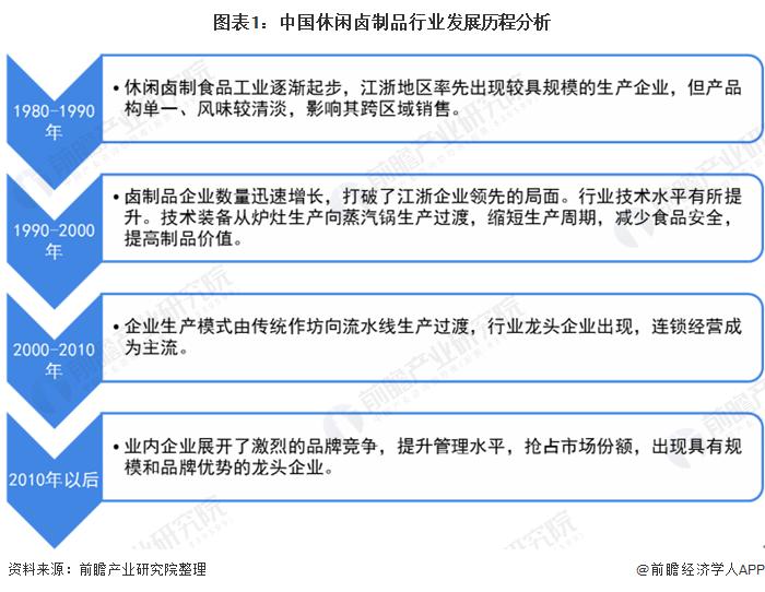 图表1:中国休闲卤制品行业发展历程分析
