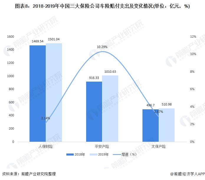 图表8:2018-2019年中国三大保险公司车险赔付支出及变化情况(单位:亿元,%)
