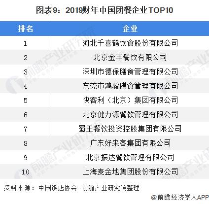 图表9:2019财年中国团餐企业TOP10
