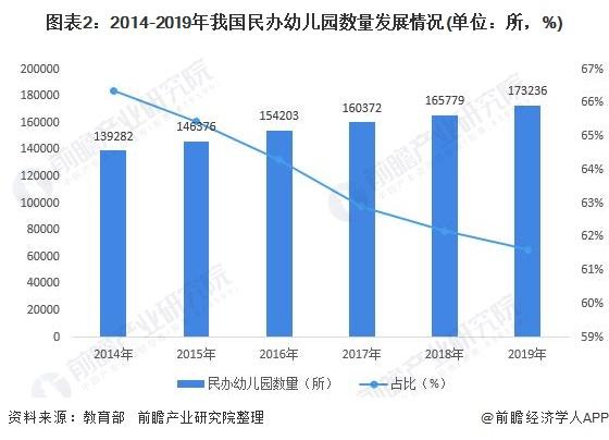图表2:2014-2019年我国民办幼儿园数量发展情况(单位:所,%)