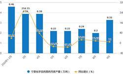 2020年1-9月宁夏化学<em>农药</em>原药产量及增长情况分析