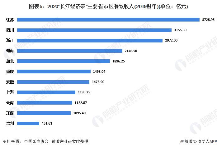 """图表5:2020""""长江经济带""""主要省市区餐饮收入(2019财年)(单位:亿元)"""