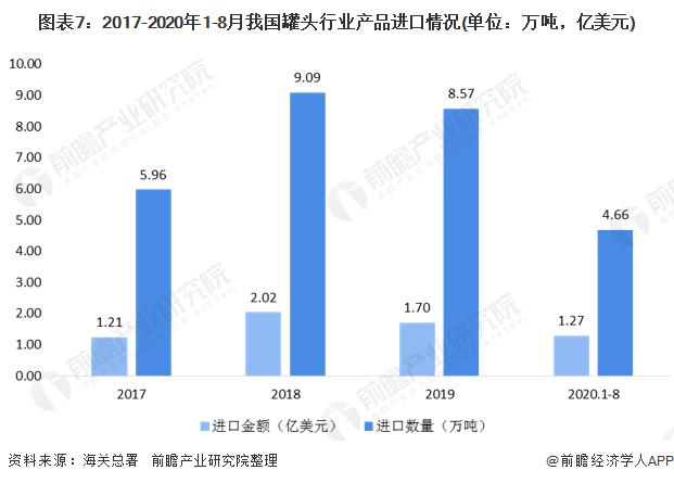 图表7:2017-2020年1-8月我国罐头行业产品进口情况(单位:万吨,亿美元)