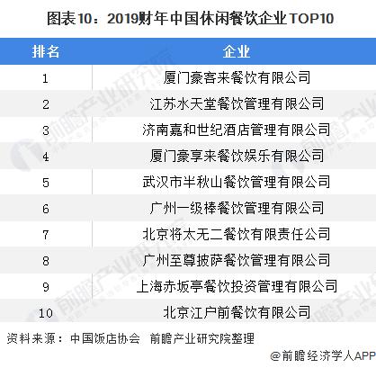 图表10:2019财年中国休闲餐饮企业TOP10