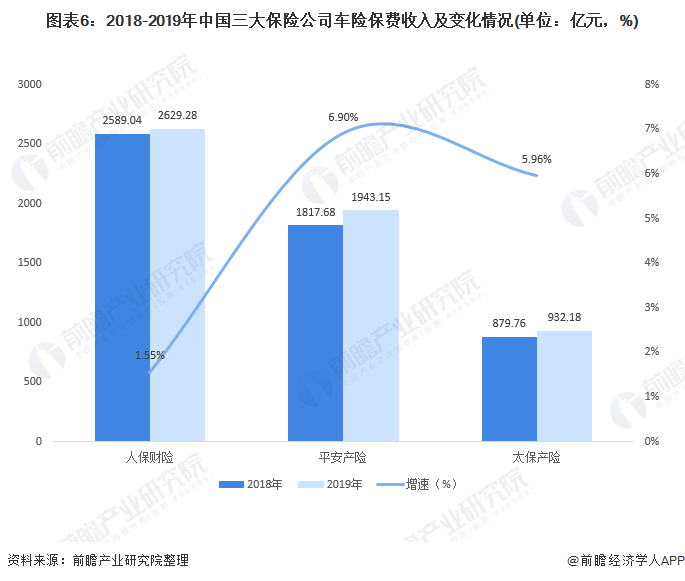 图表6:2018-2019年中国三大保险公司车险保费收入及变化情况(单位:亿元,%)