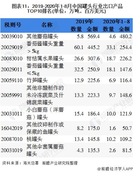 图表11:2019-2020年1-8月中国罐头行业出口产品TOP10排名(单位:万吨,百万美元)