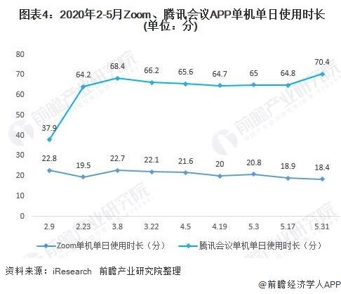 图表4:2020年2-5月Zoom、腾讯会议APP单机单日使用时长(单位:分)