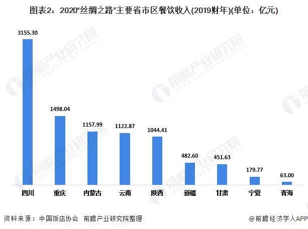 """图表2:2020""""丝绸之路""""主要省市区餐饮收入(2019财年)(单位:亿元)"""