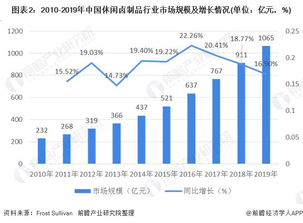 图表2:2010-2019年中国休闲卤制品行业市场规模及增长情况(单位:亿元,%)