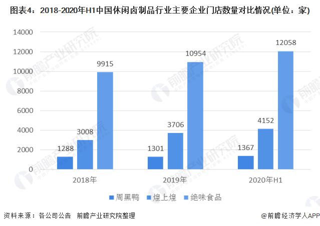 图表4:2018-2020年H1中国休闲卤制品行业主要企业门店数量对比情况(单位:家)