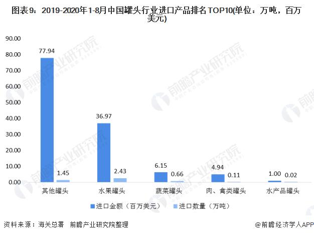 图表9:2019-2020年1-8月中国罐头行业进口产品排名TOP10(单位:万吨,百万美元)