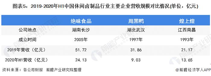 图表5:2019-2020年H1中国休闲卤制品行业主要企业营收规模对比情况(单位:亿元)