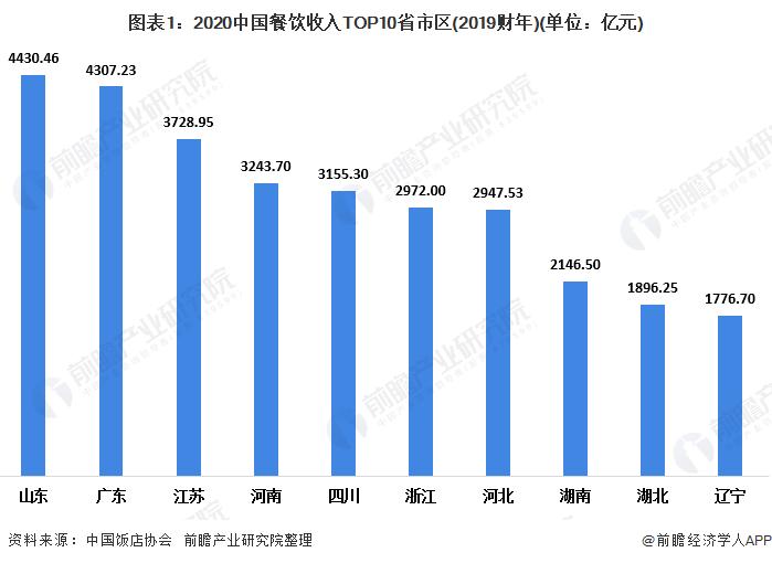 图表1:2020中国餐饮收入TOP10省市区(2019财年)(单位:亿元)