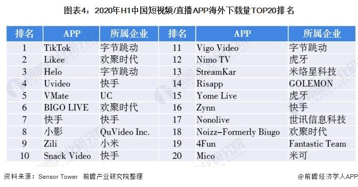 图表4:2020年H1中国短视频/直播APP海外下载量TOP20排名