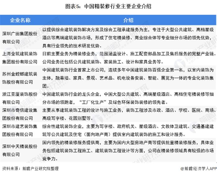 圖表5︰中國精裝修行業主要企業介紹