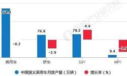 2020年1-8月中国乘用车行业市场分析:累计<em>产销量</em>均突破千万辆
