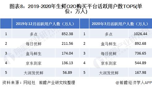图表8:2019-2020年生鲜O2O购买平台活跃用户数TOP5(单位:万人)