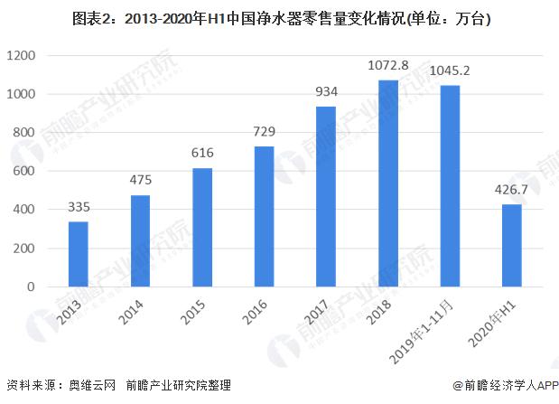 图表2:2013-2020年H1中国净水器零售量变化情况(单位:万台)