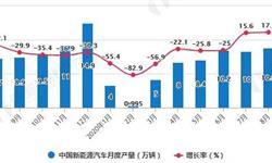 2020年1-8月中国新能源汽车行业产销现状分析 纯电动汽车累计<em>产销量</em>均超46万辆