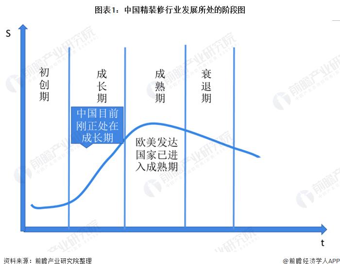 圖表1︰中國精裝修行業發展所處的階段圖