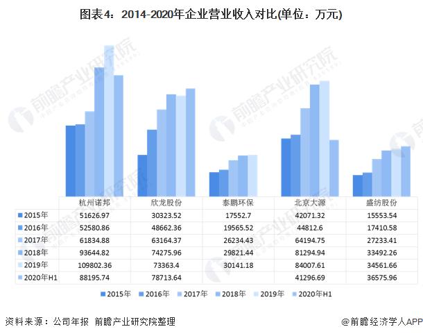 图表4:2014-2020年企业营业收入对比(单位:万元)