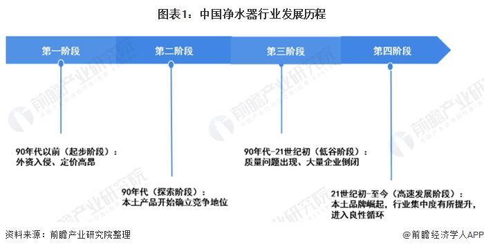 图表1:中国净水器行业发展历程