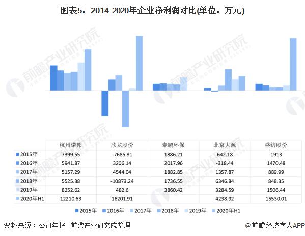 图表5:2014-2020年企业净利润对比(单位:万元)