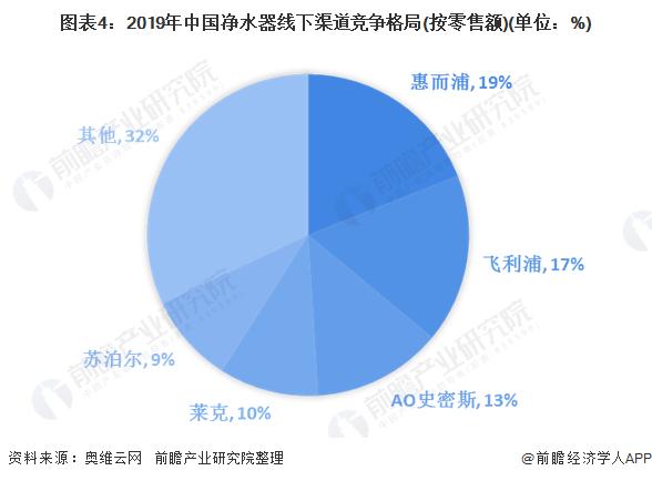 图表4:2019年中国净水器线下渠道竞争格局(按零售额)(单位:%)