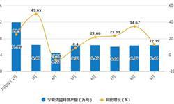 2020年1-9月宁夏<em>烧碱</em>产量及增长情况分析