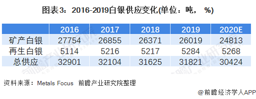图表3:2016-2019白银供应变化(单位:吨, %)