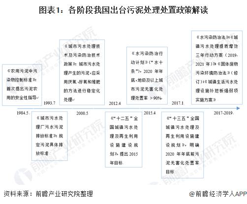 图表1:各阶段我国出台污泥处理处置政策解读