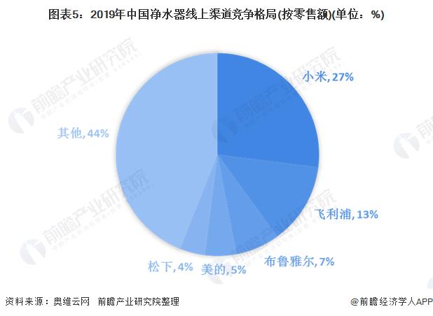 图表5:2019年中国净水器线上渠道竞争格局(按零售额)(单位:%)
