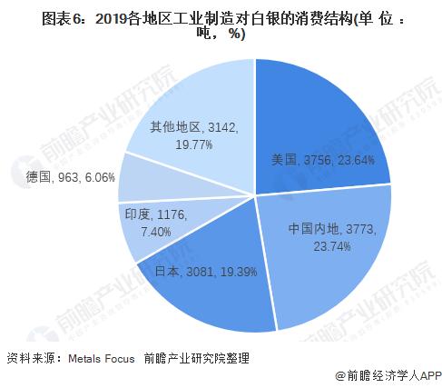 图表6:2019各地区工业制造对白银的消费结构(单位:吨,%)