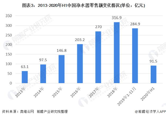 图表3:2013-2020年H1中国净水器零售额变化情况(单位:亿元)