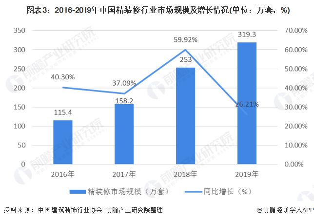 圖表3︰2016-2019年中國精裝修行業市場規模及增長情況(單位︰萬套,%)