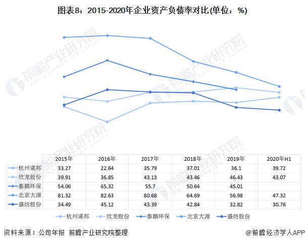 图表8:2015-2020年企业资产负债率对比(单位:%)