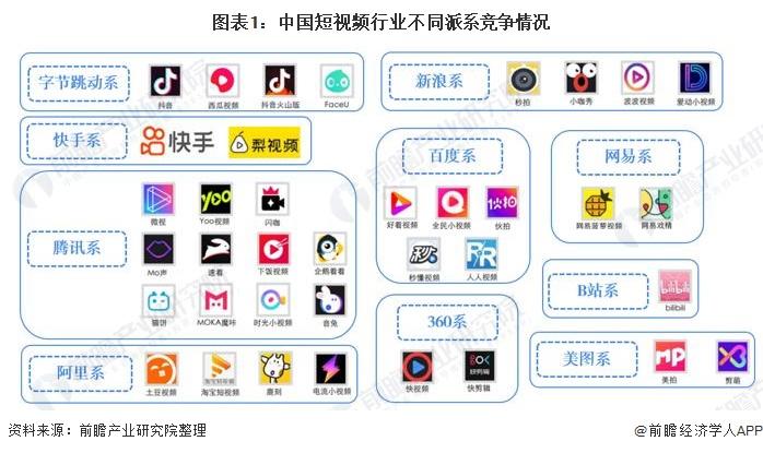 图表1:中国短视频行业不同派系竞争情况
