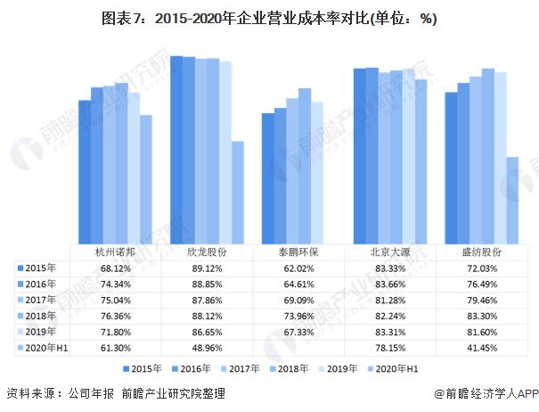 图表7:2015-2020年企业营业成本率对比(单位:%)