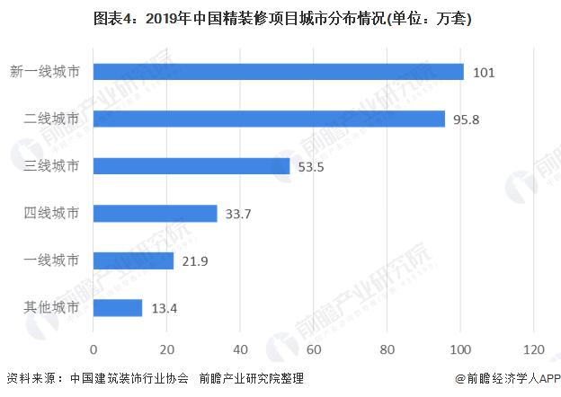圖表4︰2019年中國精裝修項目城市分布情況(單位︰萬套)