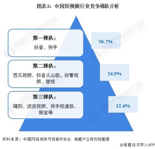 图表2:中国短视频行业竞争梯队分析