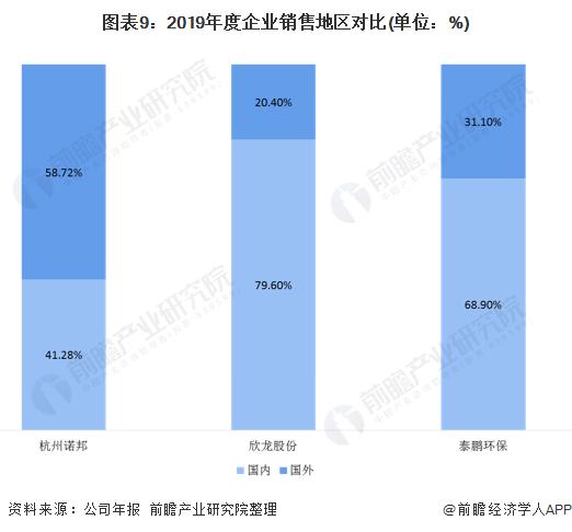 图表9:2019年度企业销售地区对比(单位:%)