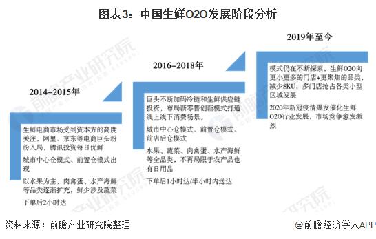 图表3:中国生鲜O2O发展阶段分析