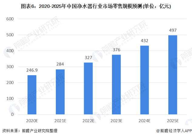 图表6:2020-2025年中国净水器行业市场零售规模预测(单位:亿元)