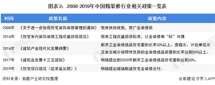 圖表2︰2008-2019年中國精裝修行業相關政策一覽表