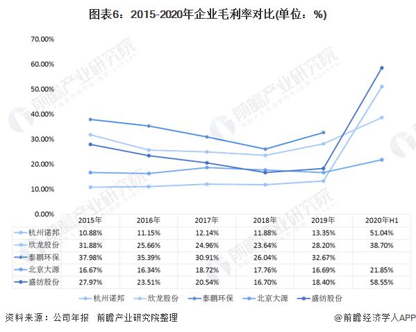 图表6:2015-2020年企业毛利率对比(单位:%)