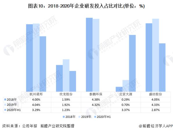 图表10:2018-2020年企业研发投入占比对比(单位:%)