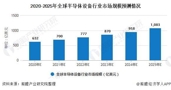 2020-2025年全球半导体设备行业市场规模预测情况