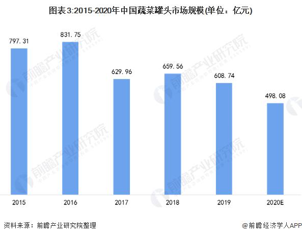 图表3:2015-2020年中国蔬菜罐头市场规模(单位:亿元)